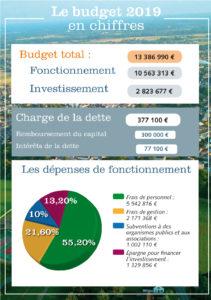 Le budget 2019 est de 13 386 990€. Les dépenses se répartissent entre le fonctionnement (10 563 313€) et l'investissement (2 823 677€).
